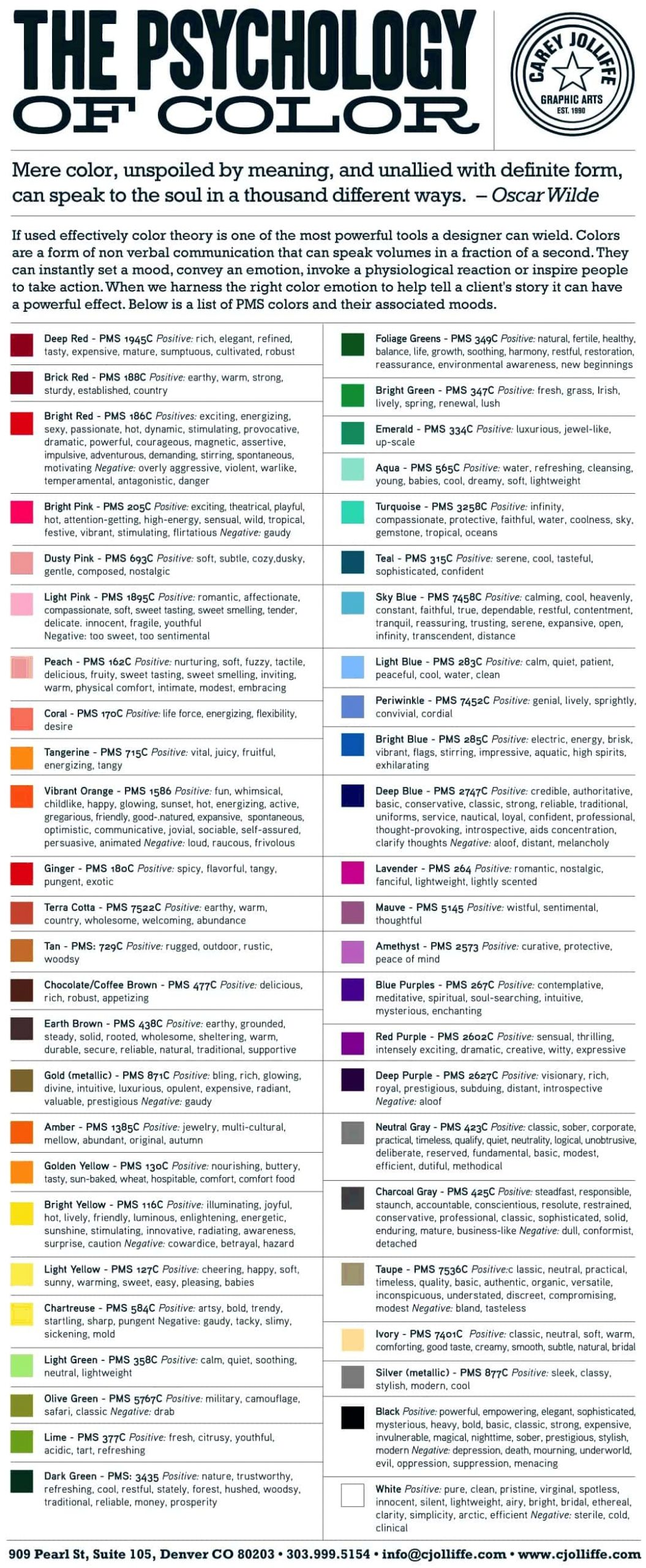 Psychology of colour graphic
